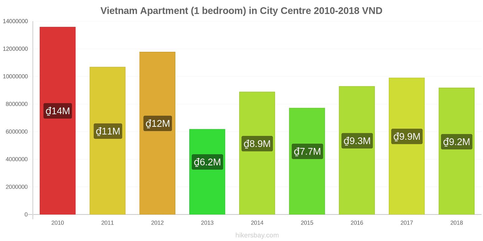 Vietnam price changes Apartment (1 bedroom) in City Centre hikersbay.com