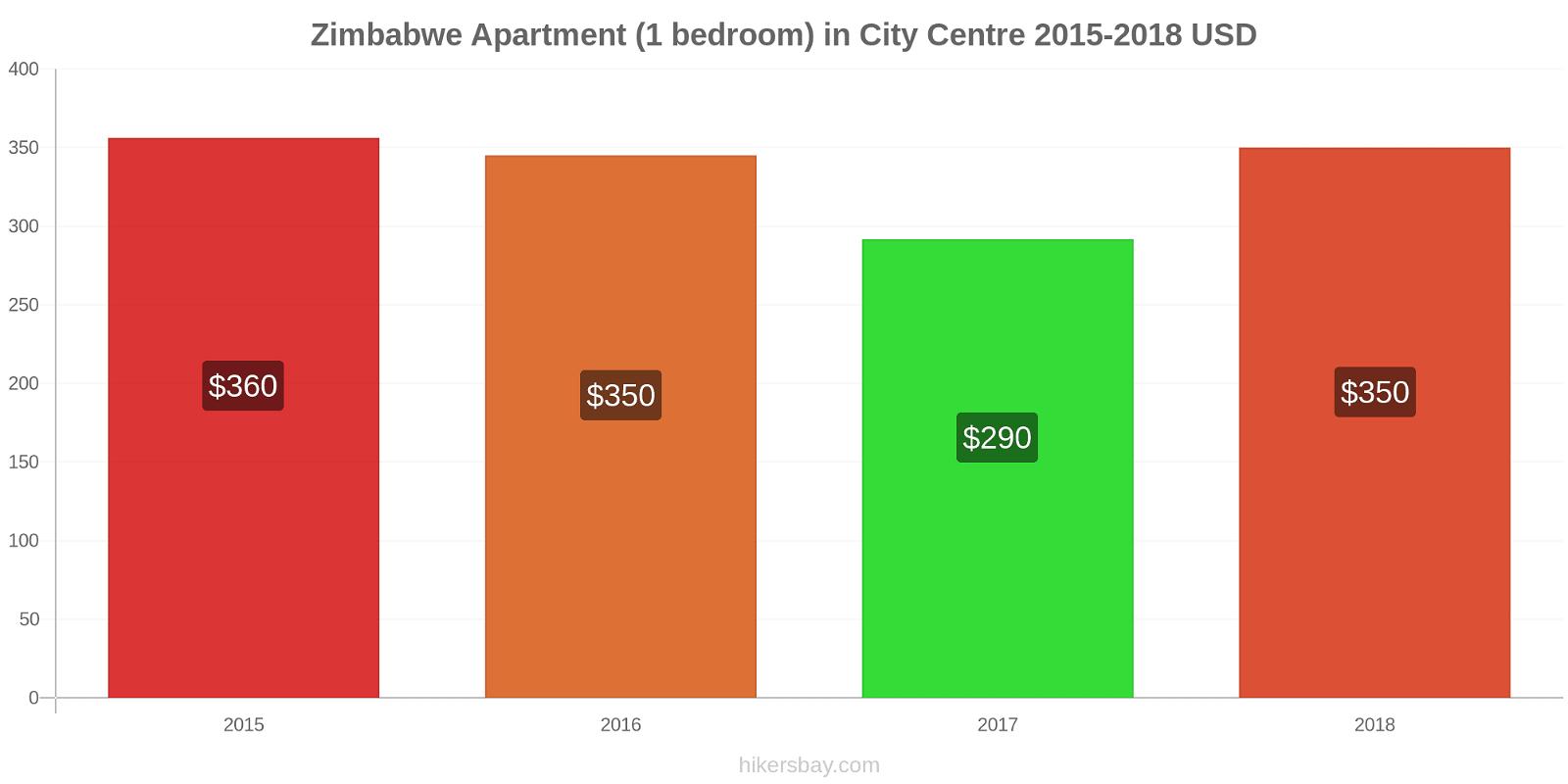Zimbabwe price changes Apartment (1 bedroom) in City Centre hikersbay.com
