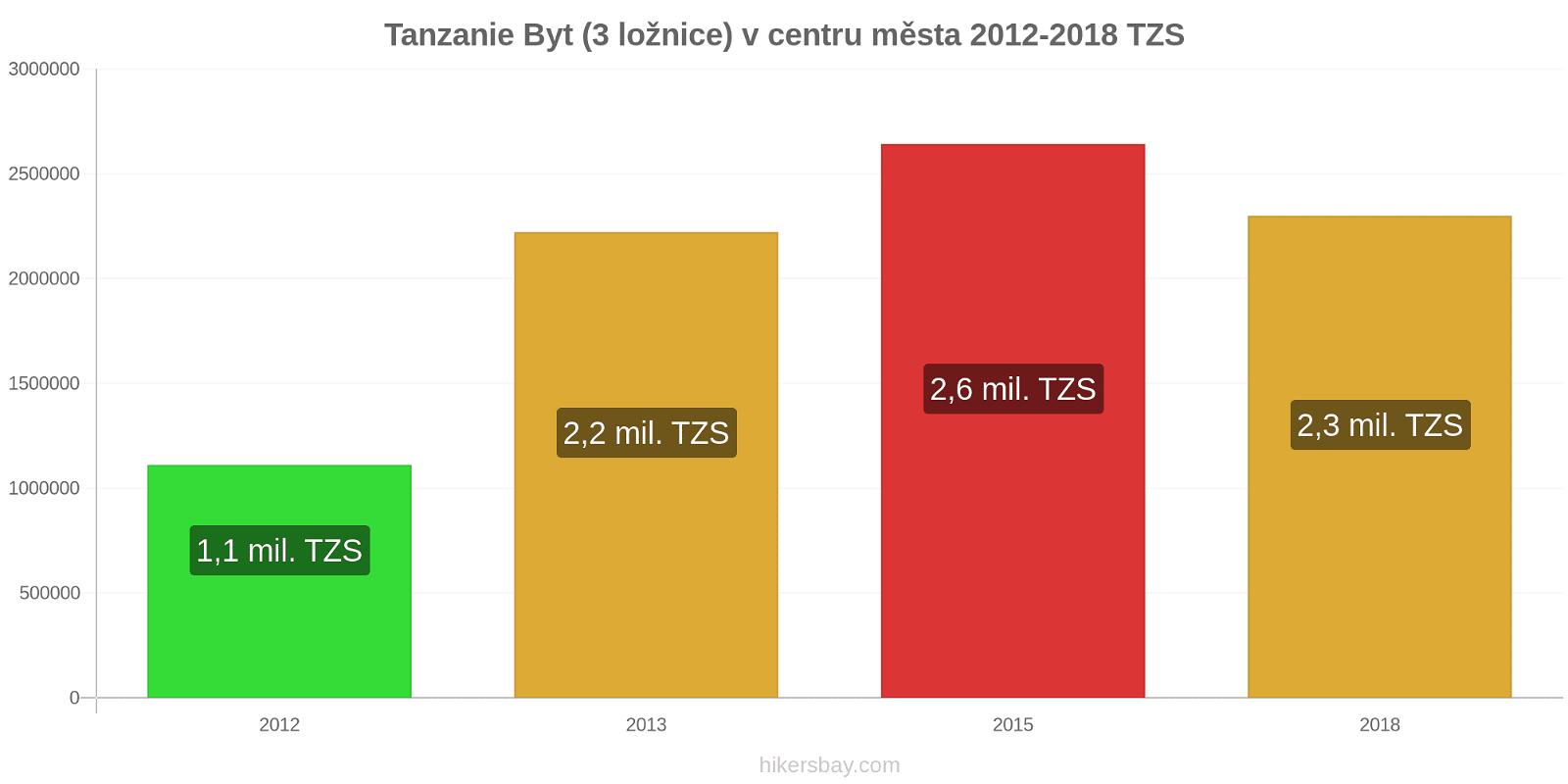 Tanzanie změny cen Byt (3 ložnice) v centru města hikersbay.com
