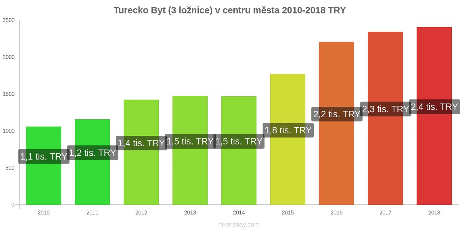 Turecko změny cen Byt (3 ložnice) v centru města hikersbay.com