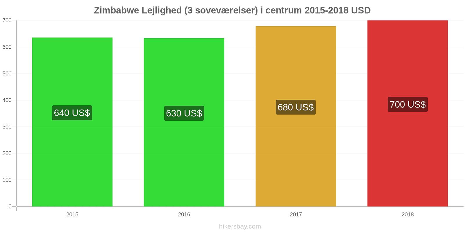 Zimbabwe prisændringer Lejlighed (3 soveværelser) i centrum hikersbay.com