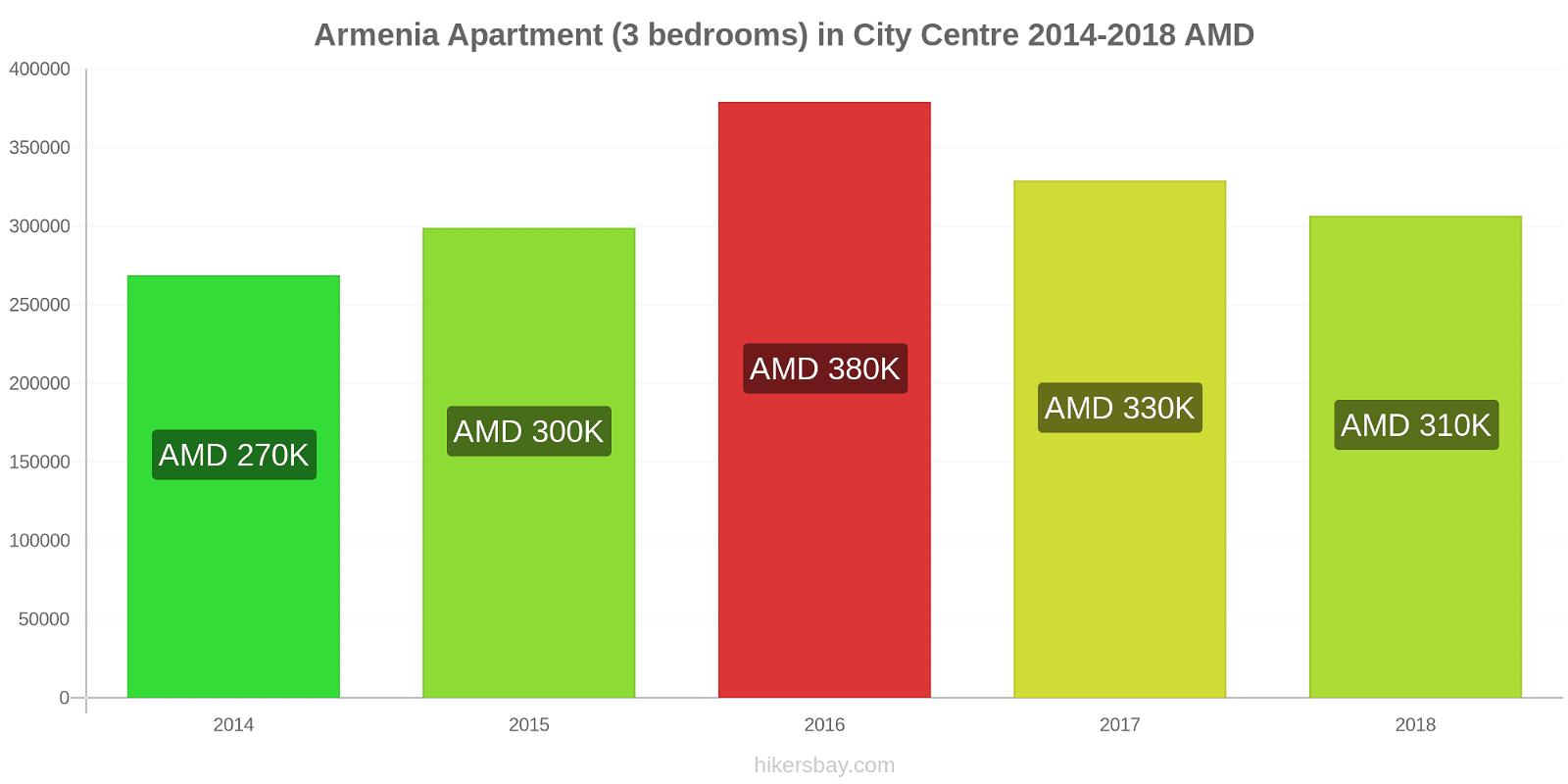 Armenia price changes Apartment (3 bedrooms) in City Centre hikersbay.com