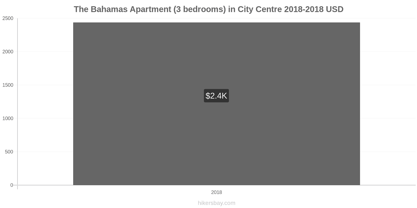 The Bahamas price changes Apartment (3 bedrooms) in City Centre hikersbay.com