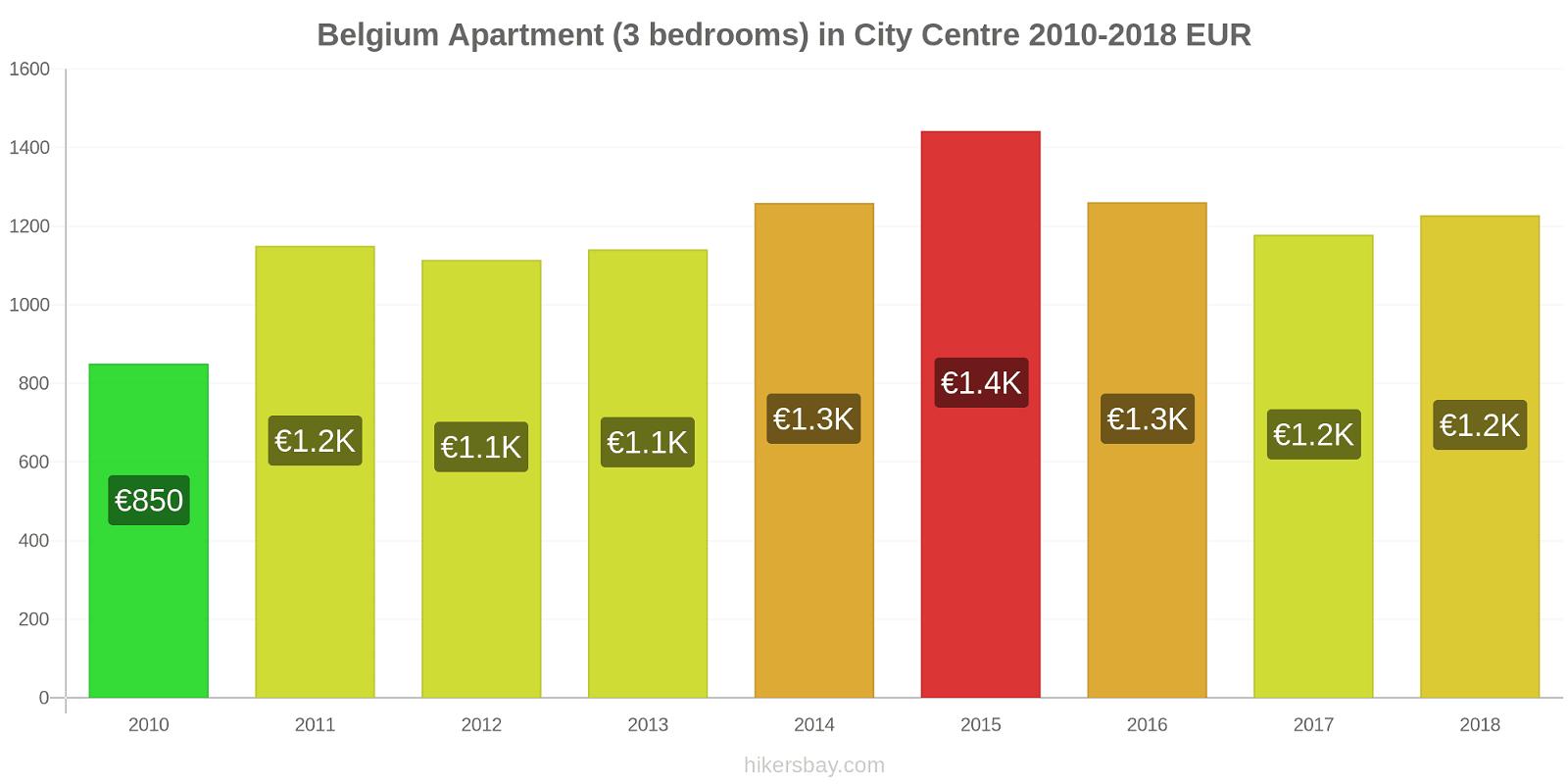 Belgium price changes Apartment (3 bedrooms) in City Centre hikersbay.com