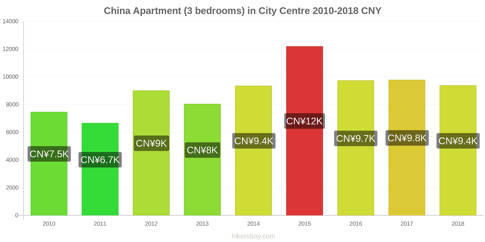 China price changes Apartment (3 bedrooms) in City Centre hikersbay.com