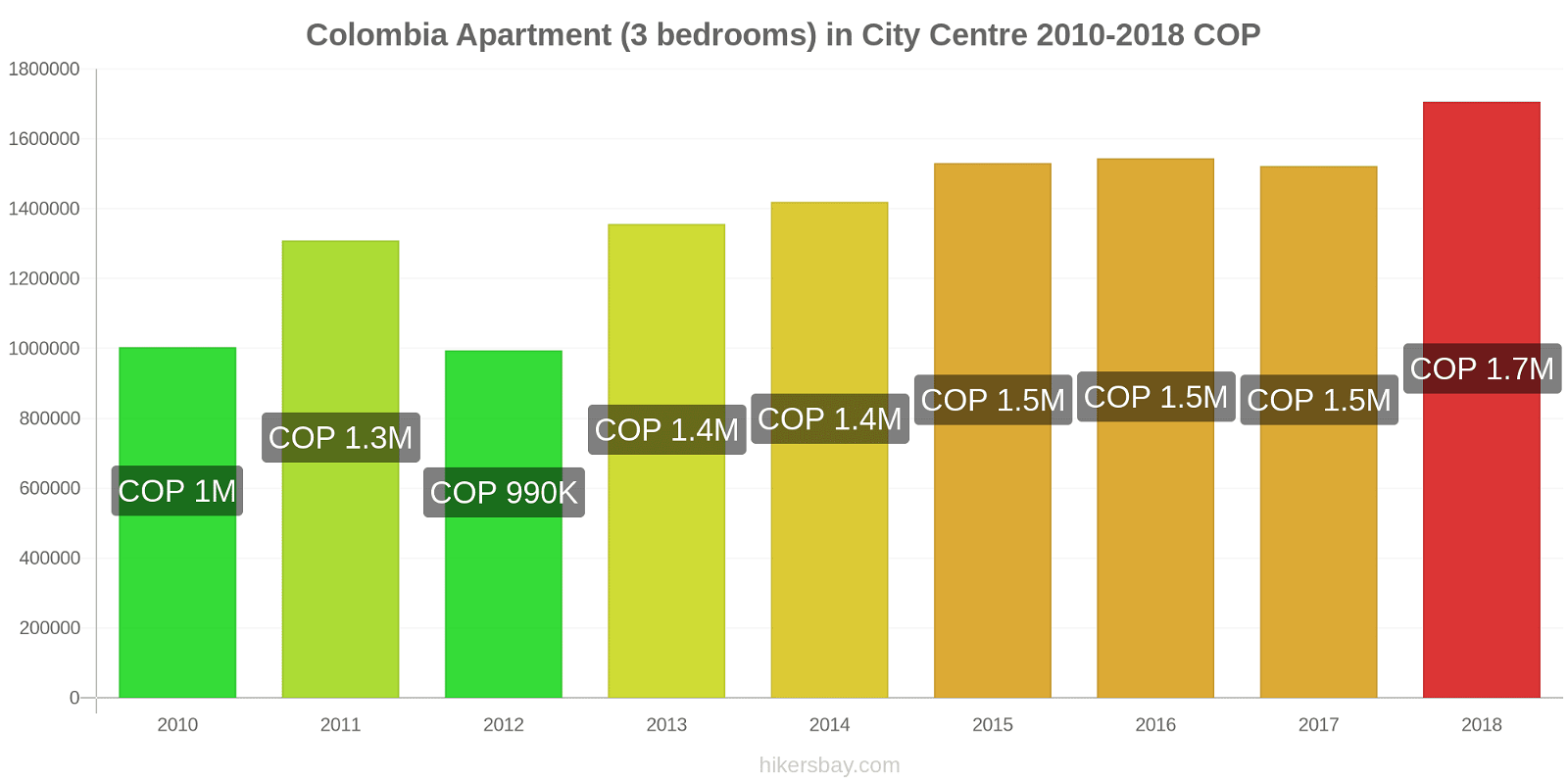 Colombia price changes Apartment (3 bedrooms) in City Centre hikersbay.com
