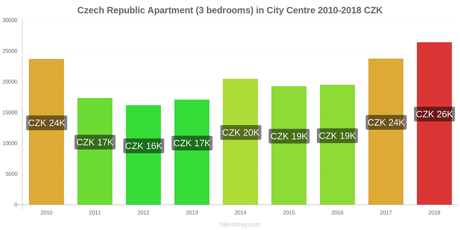 Czech Republic price changes Apartment (3 bedrooms) in City Centre hikersbay.com
