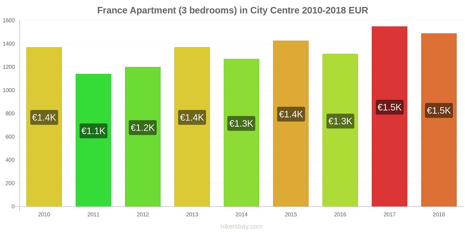 France price changes Apartment (3 bedrooms) in City Centre hikersbay.com