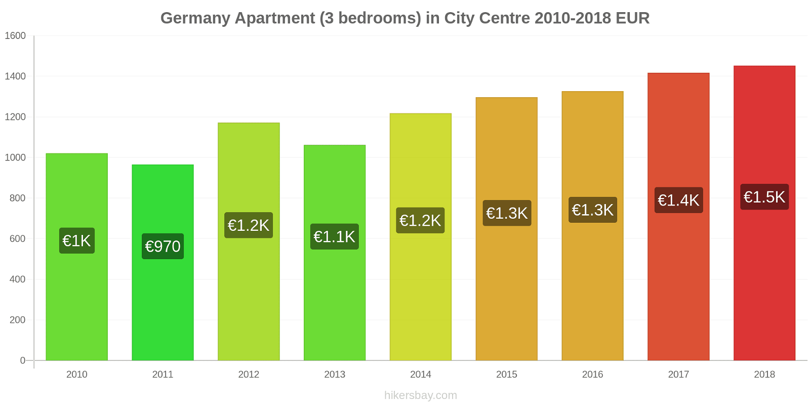 Germany price changes Apartment (3 bedrooms) in City Centre hikersbay.com
