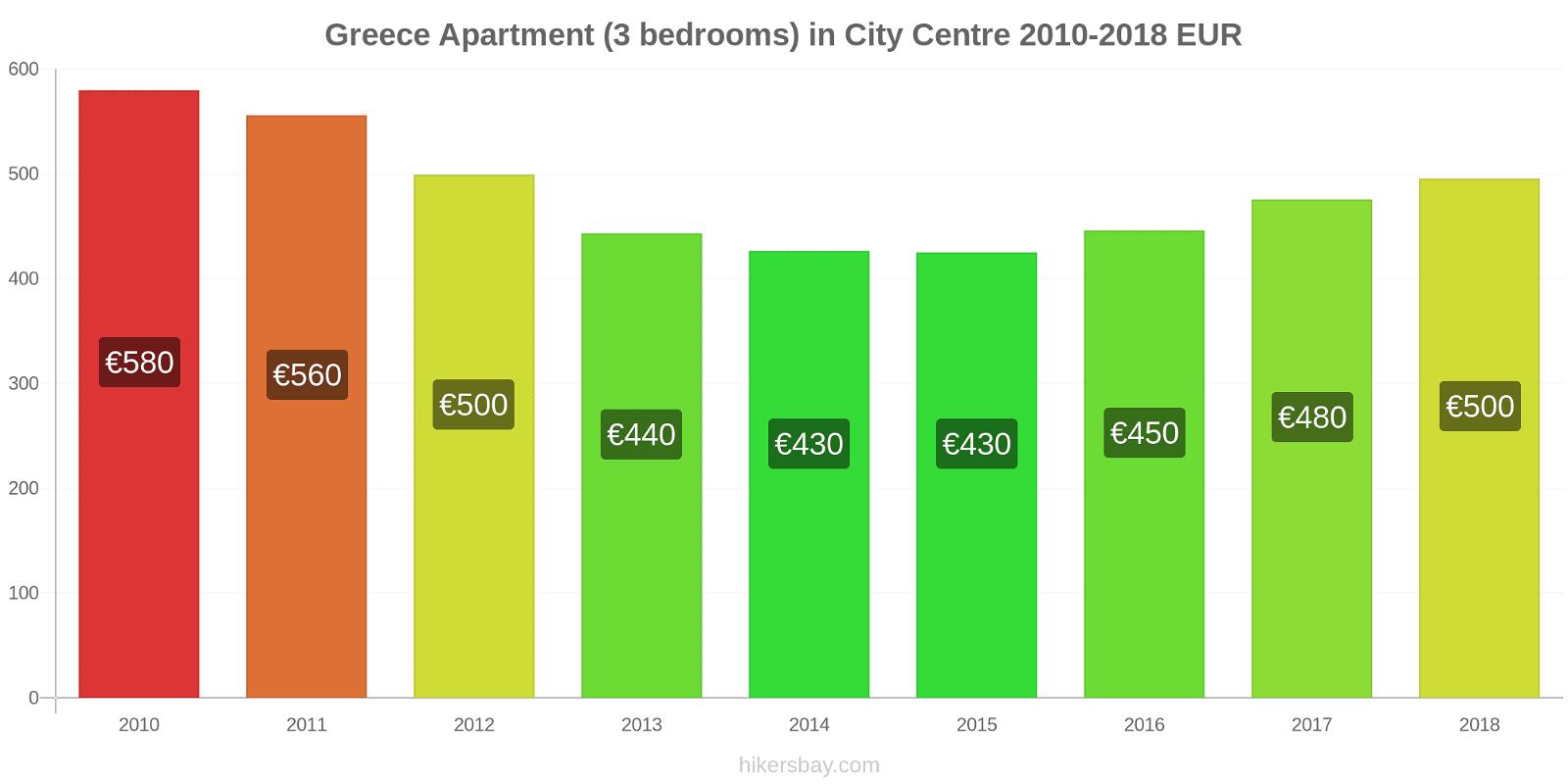 Greece price changes Apartment (3 bedrooms) in City Centre hikersbay.com