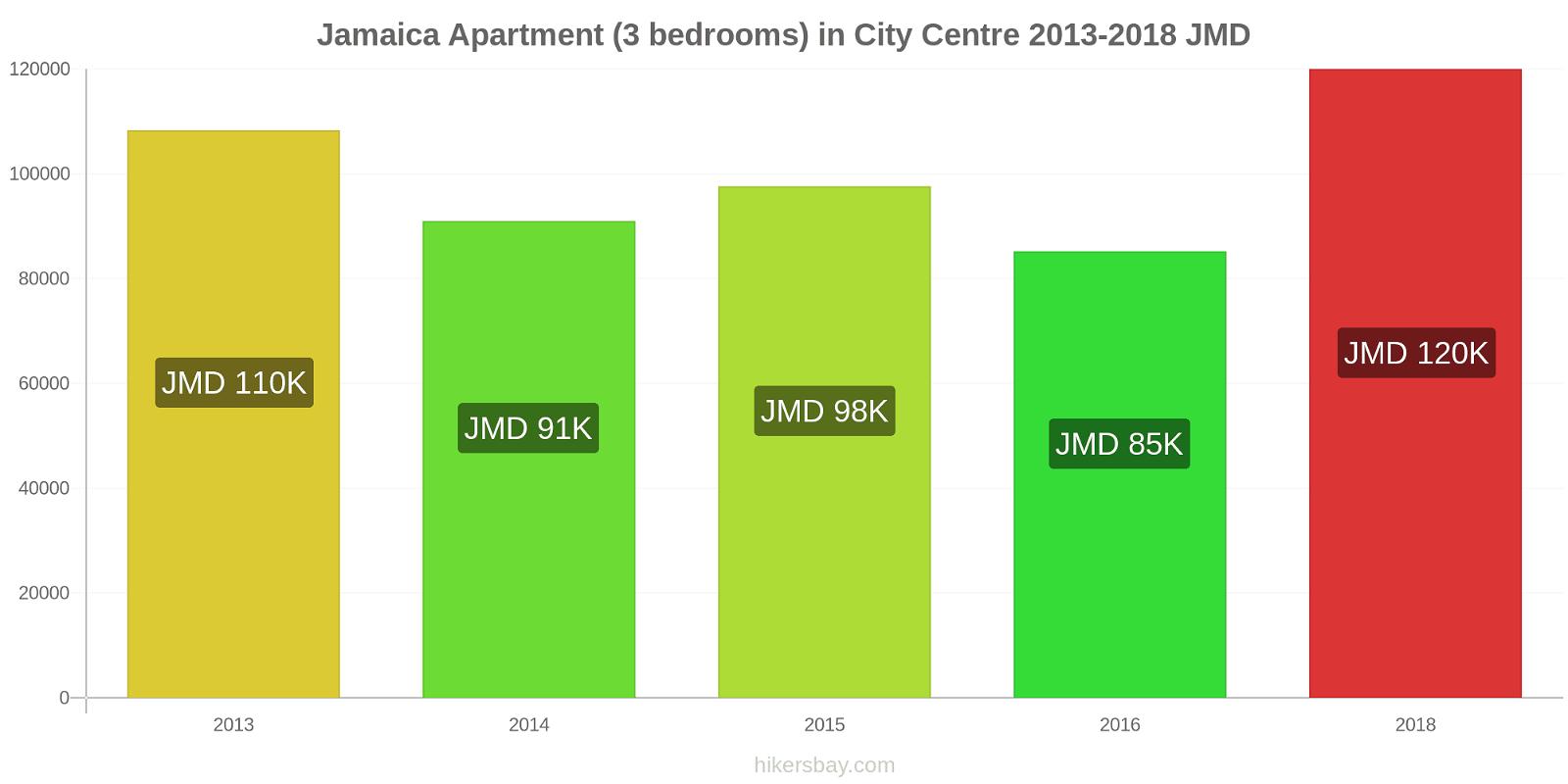 Jamaica price changes Apartment (3 bedrooms) in City Centre hikersbay.com