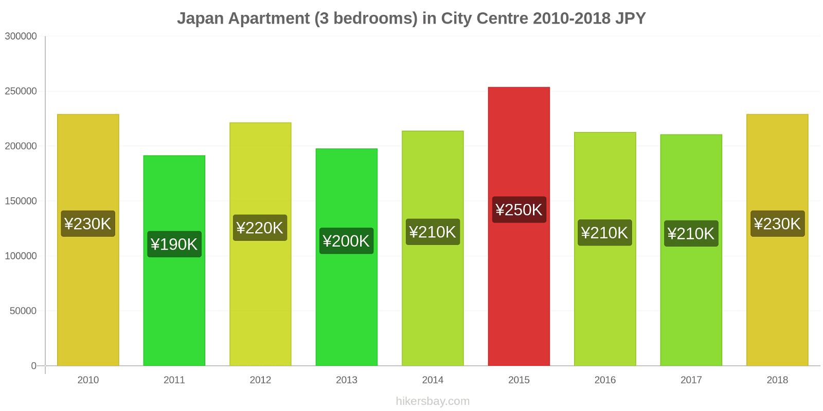 Japan price changes Apartment (3 bedrooms) in City Centre hikersbay.com