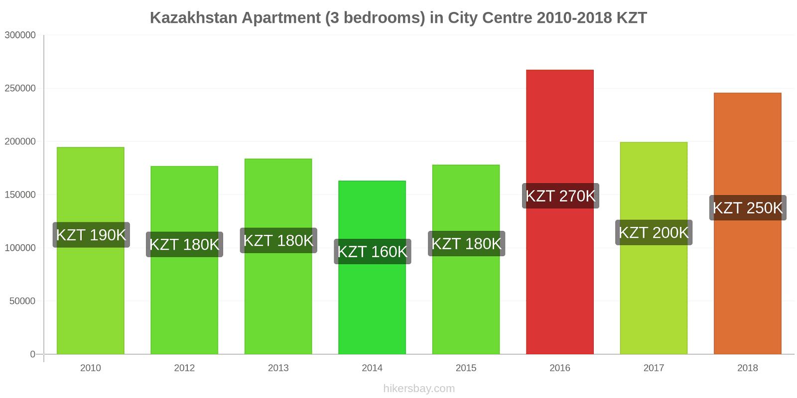 Kazakhstan price changes Apartment (3 bedrooms) in City Centre hikersbay.com