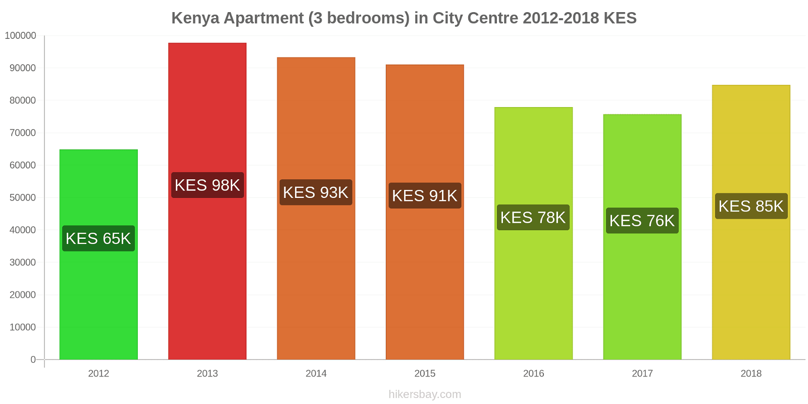 Kenya price changes Apartment (3 bedrooms) in City Centre hikersbay.com