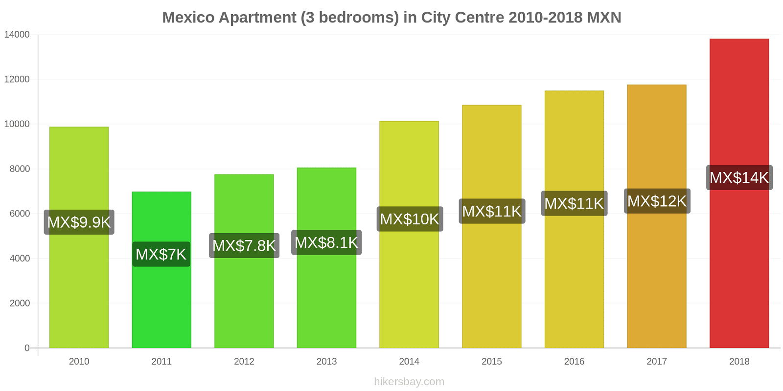 Mexico price changes Apartment (3 bedrooms) in City Centre hikersbay.com