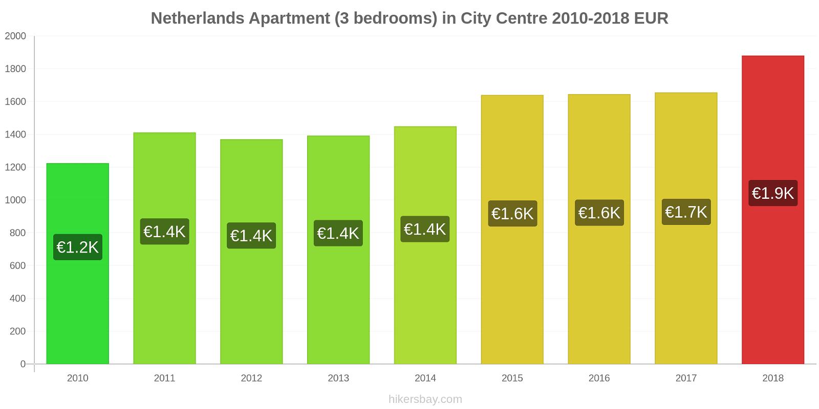 Netherlands price changes Apartment (3 bedrooms) in City Centre hikersbay.com