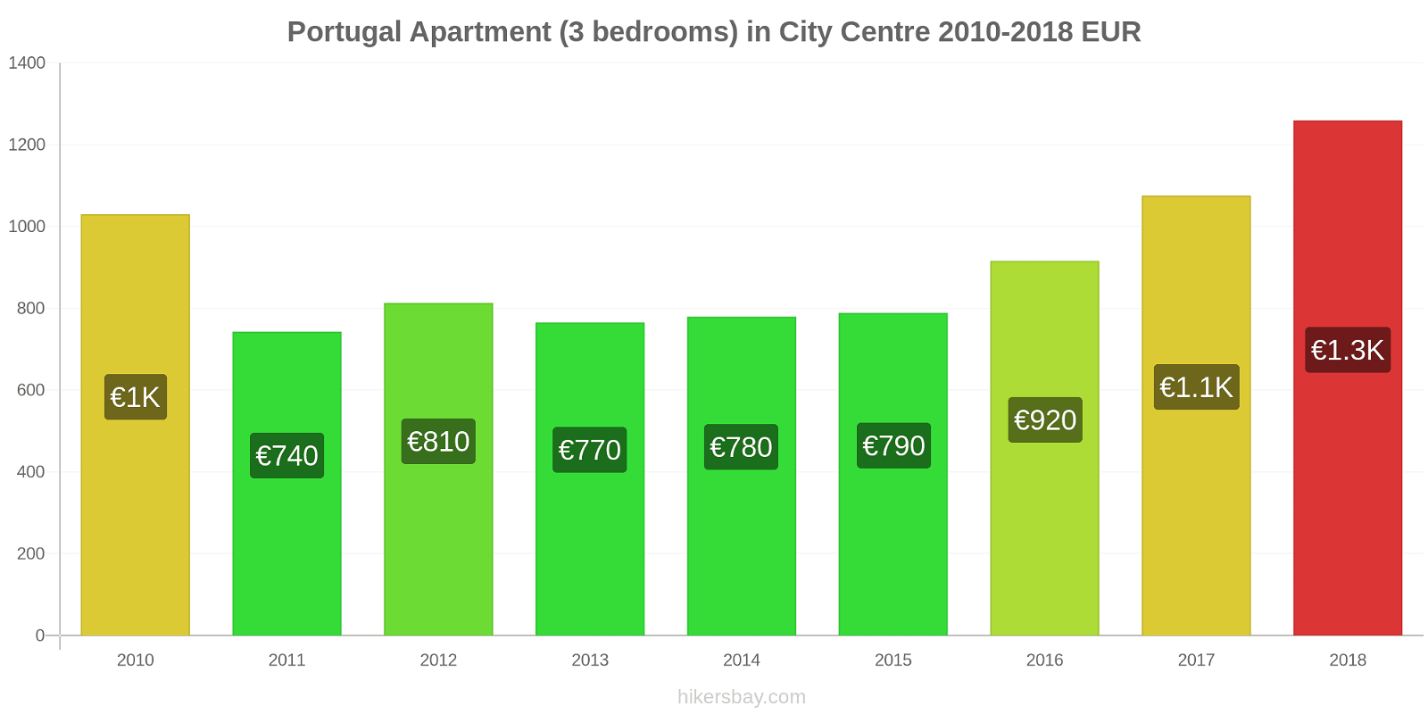 Portugal price changes Apartment (3 bedrooms) in City Centre hikersbay.com