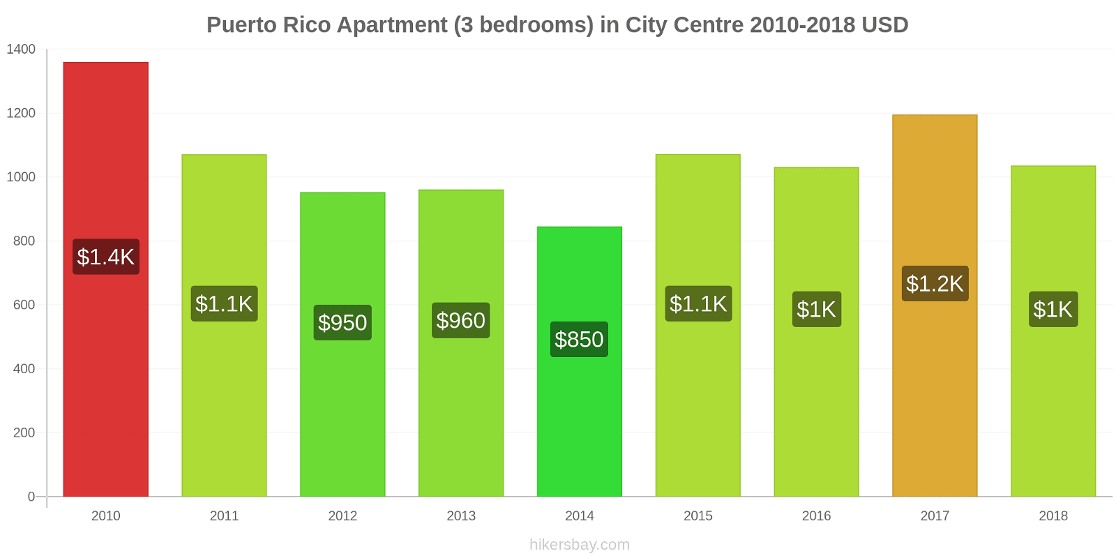 Puerto Rico price changes Apartment (3 bedrooms) in City Centre hikersbay.com