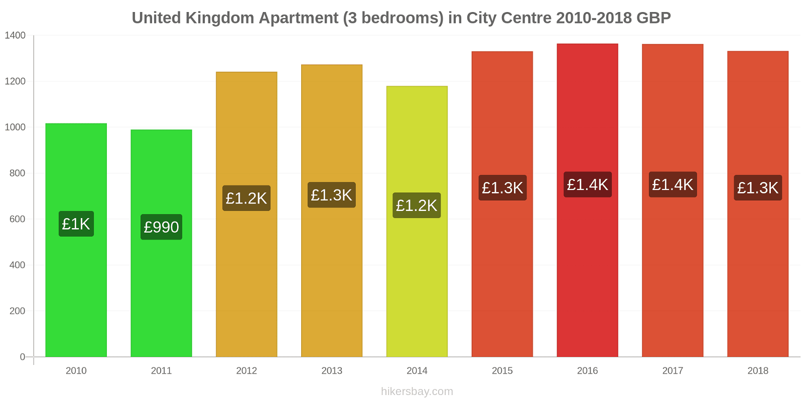 United Kingdom price changes Apartment (3 bedrooms) in City Centre hikersbay.com