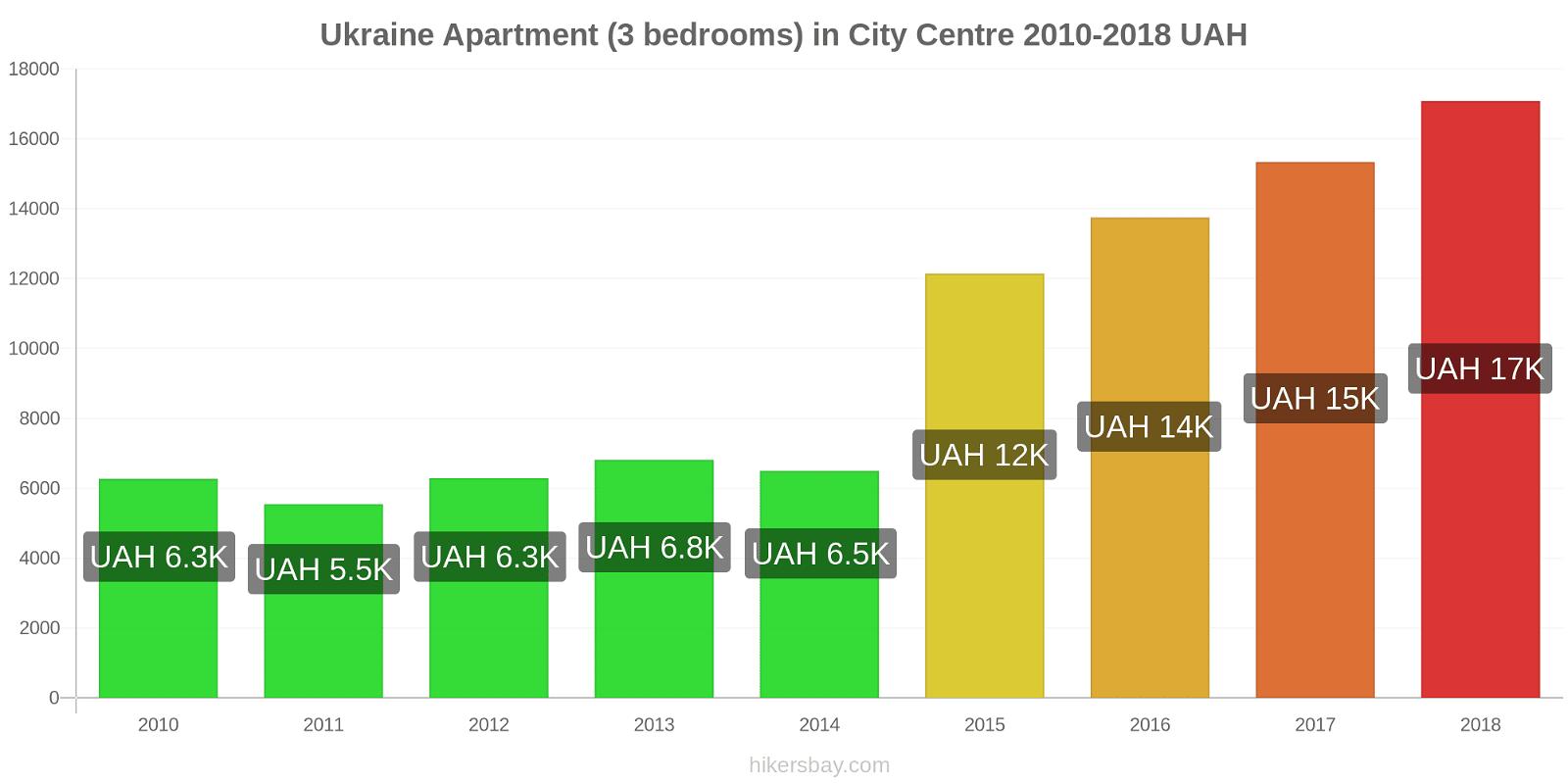 Ukraine price changes Apartment (3 bedrooms) in City Centre hikersbay.com