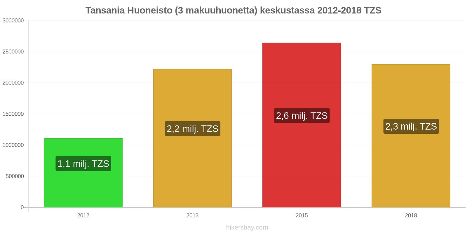 Tansania hintojen muutokset Huoneisto (3 makuuhuonetta) keskustassa hikersbay.com