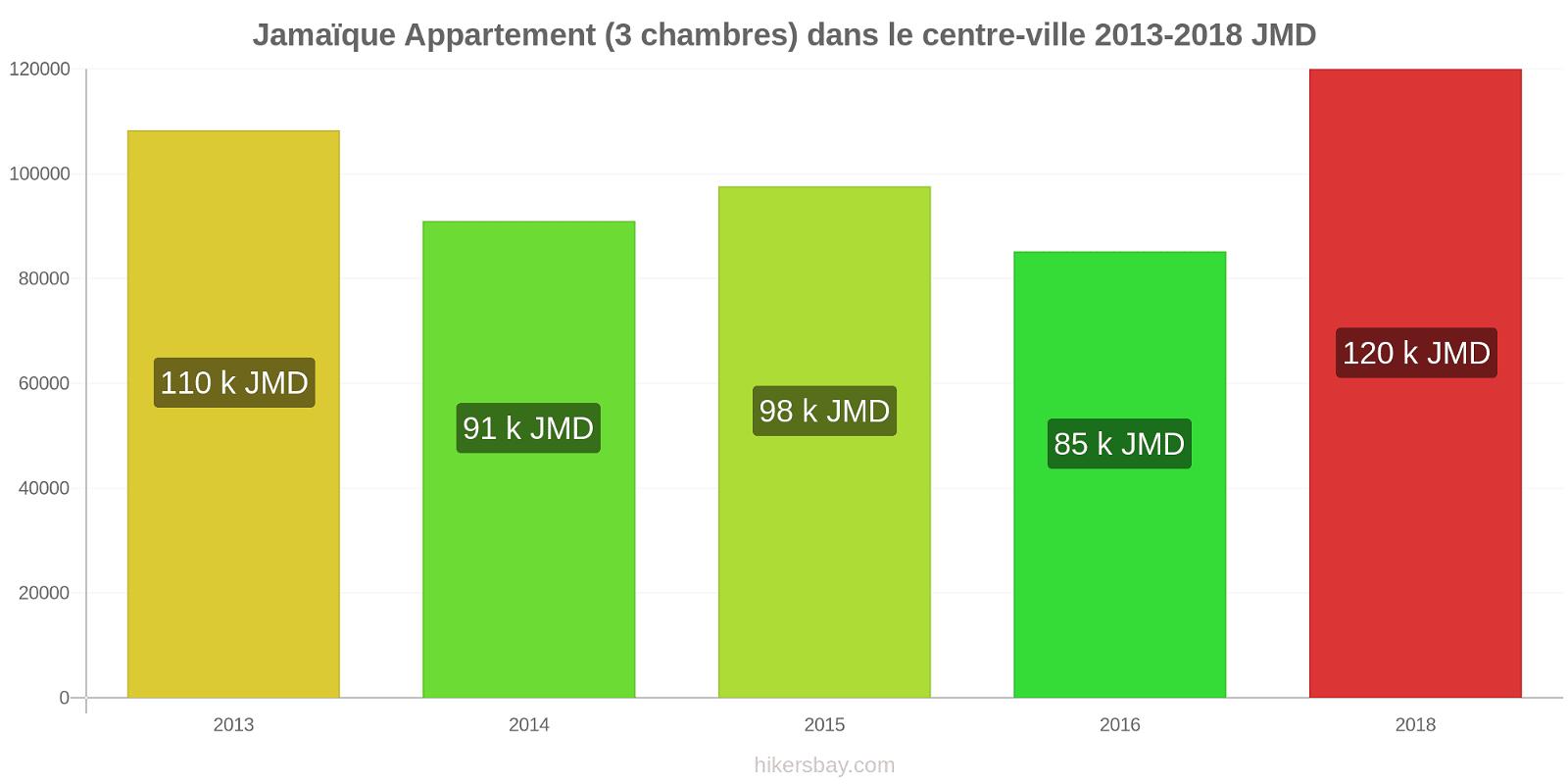 Jamaïque changements de prix Appartement (3 chambres) dans le centre-ville hikersbay.com