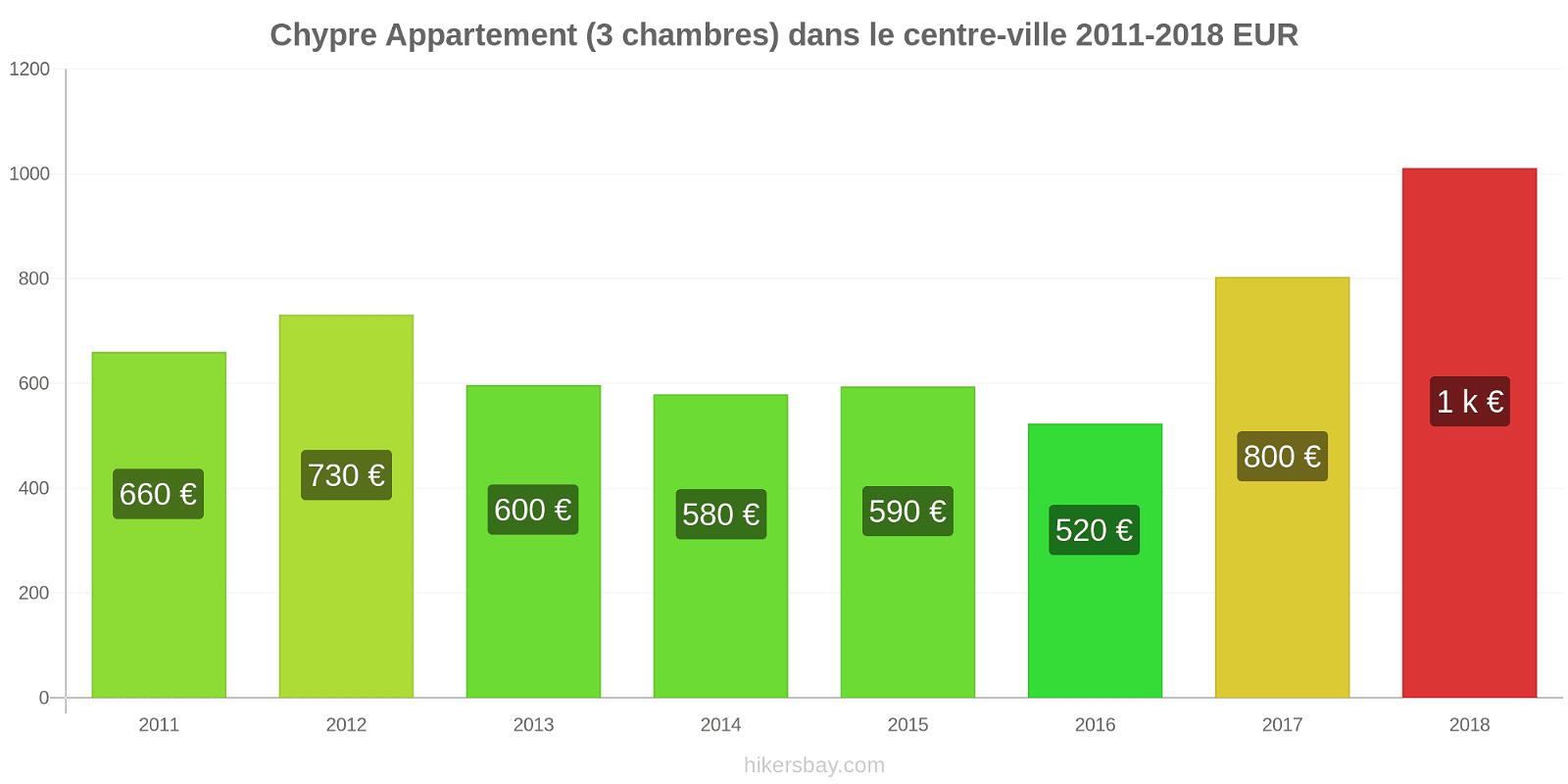 Chypre changements de prix Appartement (3 chambres) dans le centre-ville hikersbay.com