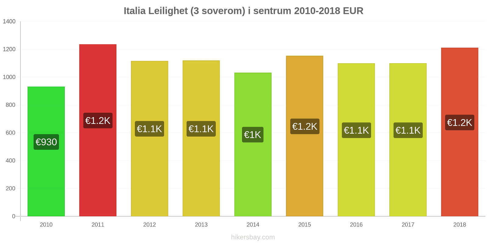 Italia prisendringer Leilighet (3 soverom) i sentrum hikersbay.com