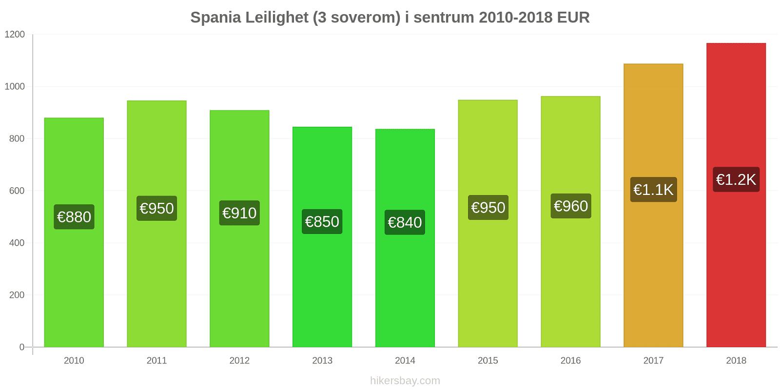 Spania prisendringer Leilighet (3 soverom) i sentrum hikersbay.com
