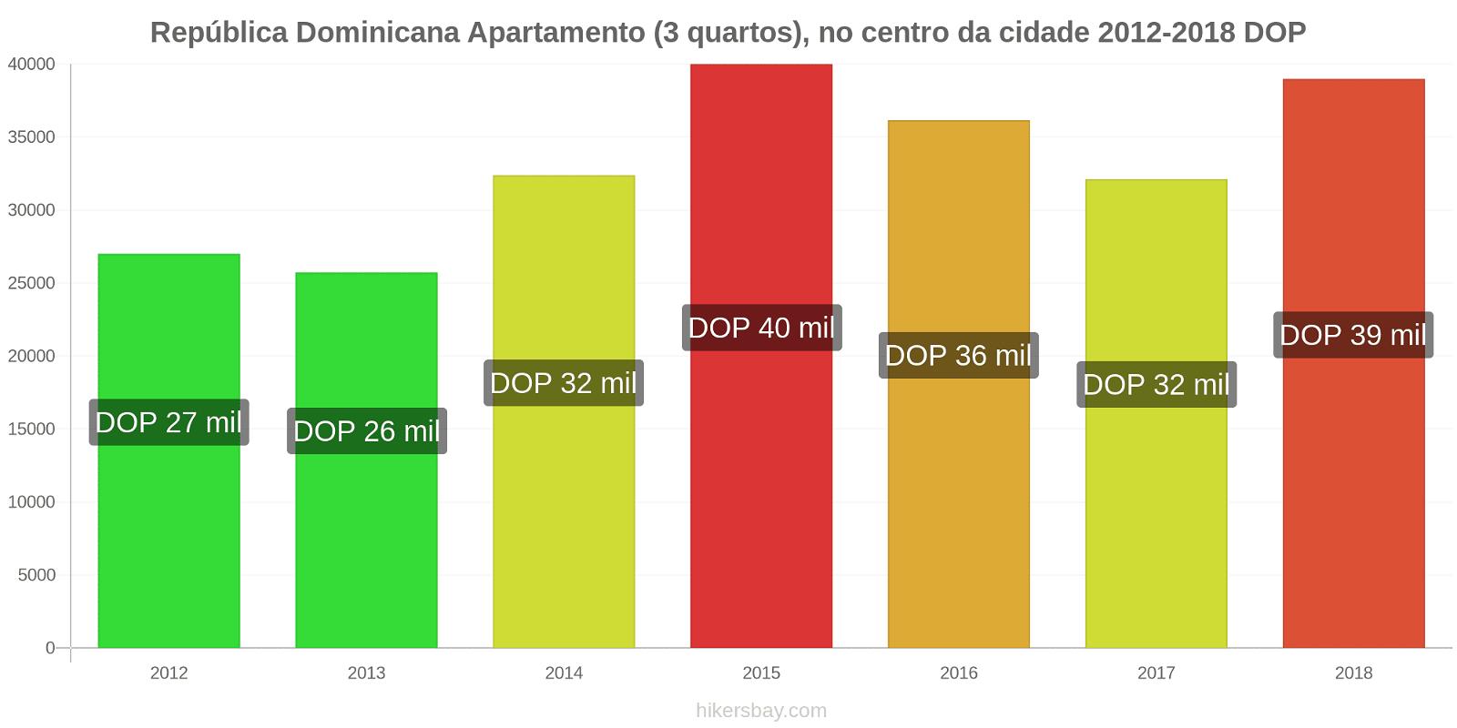 República Dominicana variação de preço Apartamento (3 quartos), no centro da cidade hikersbay.com