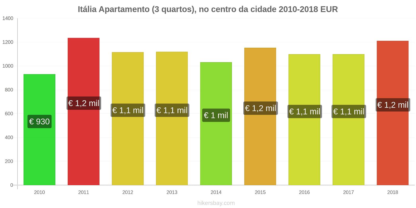 Itália variação de preço Apartamento (3 quartos), no centro da cidade hikersbay.com