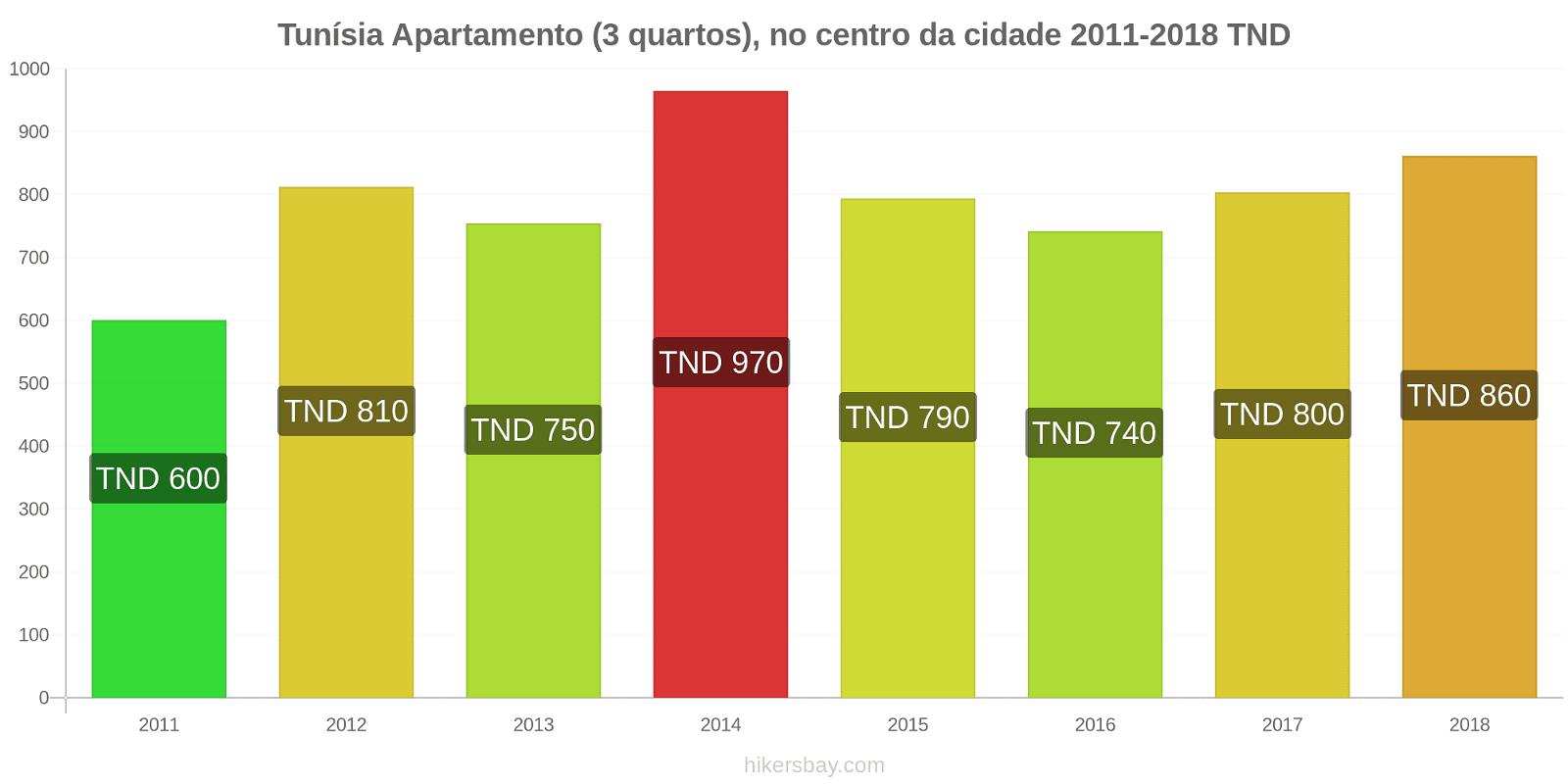 Tunísia variação de preço Apartamento (3 quartos), no centro da cidade hikersbay.com