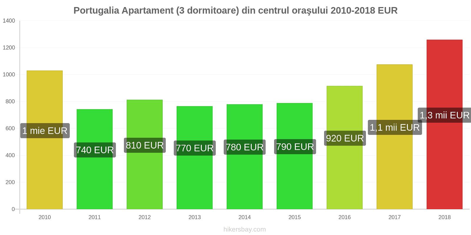 Portugalia modificări de preț Apartament (3 dormitoare) din centrul oraşului hikersbay.com
