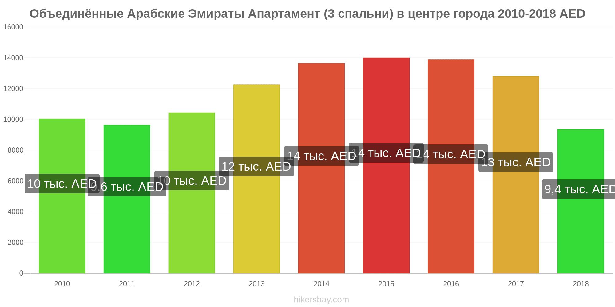 Оаэ цены на квартиры 2012 обзор рынка недвижимости венгрии