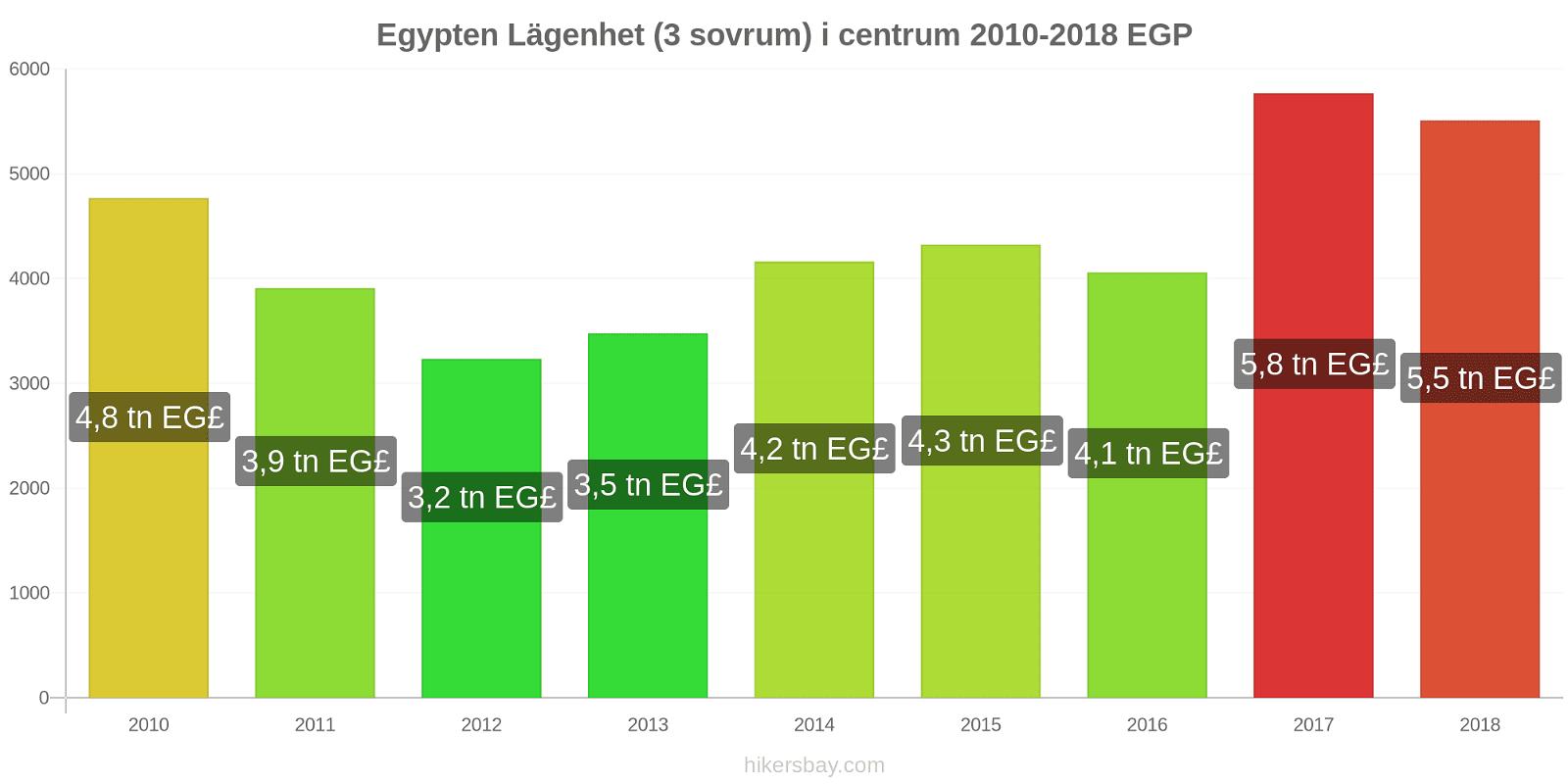 Egypten prisförändringar Lägenhet (3 sovrum) i centrum hikersbay.com