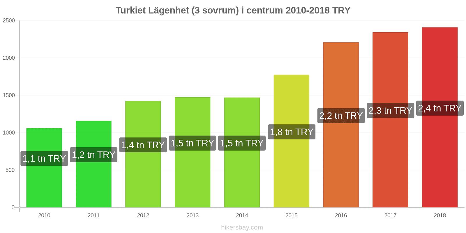 Turkiet prisförändringar Lägenhet (3 sovrum) i centrum hikersbay.com