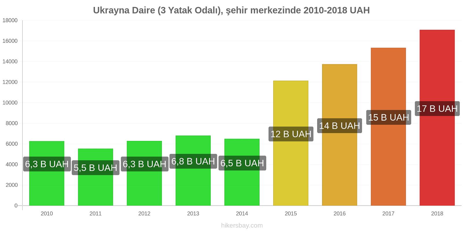 Ukrayna fiyat değişiklikleri Daire (3 Yatak Odalı), şehir merkezinde hikersbay.com