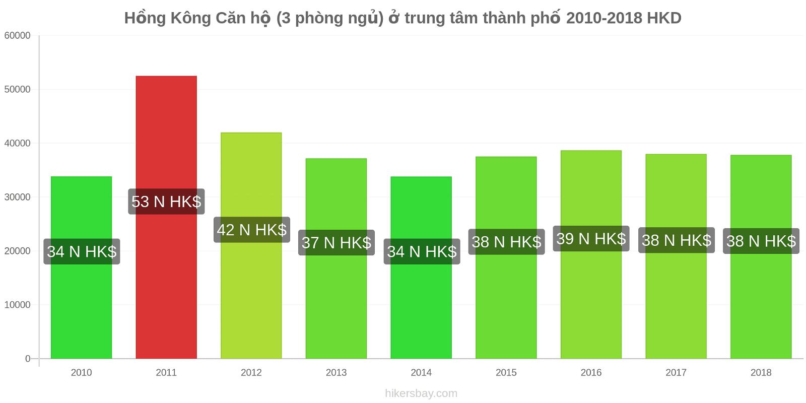 Hồng Kông thay đổi giá Căn hộ (3 phòng ngủ) ở trung tâm thành phố hikersbay.com