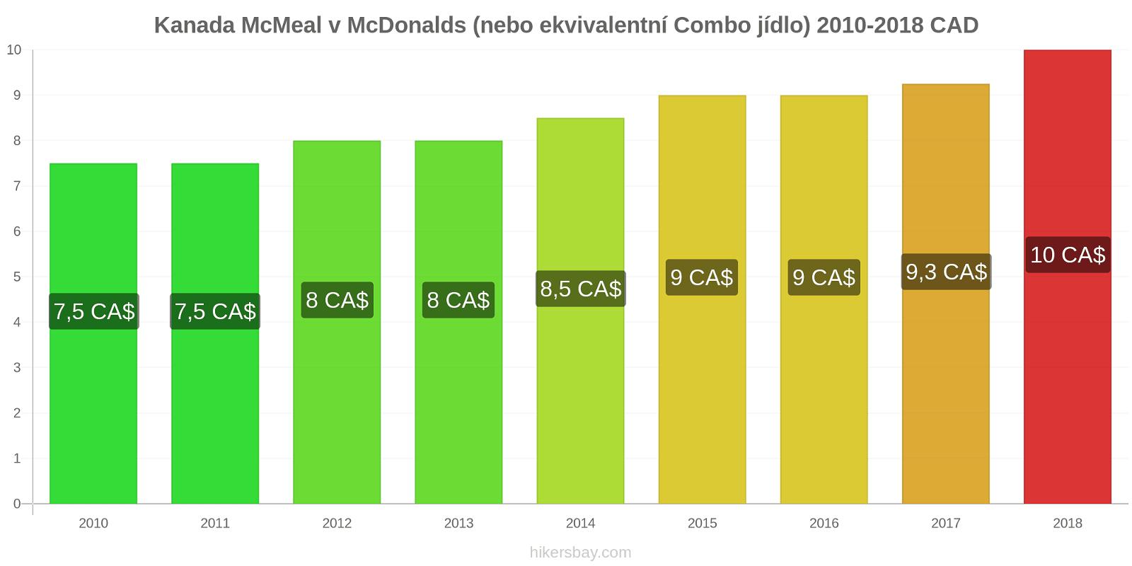 Kanada změny cen McMeal v McDonalds (nebo ekvivalentní Combo jídlo) hikersbay.com