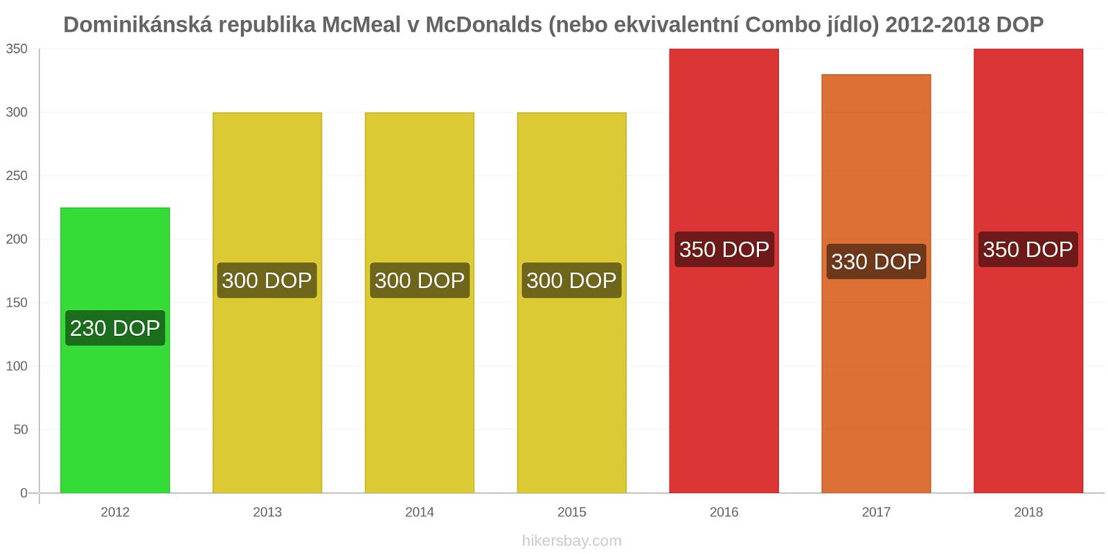 Dominikánská republika změny cen McMeal v McDonalds (nebo ekvivalentní Combo jídlo) hikersbay.com