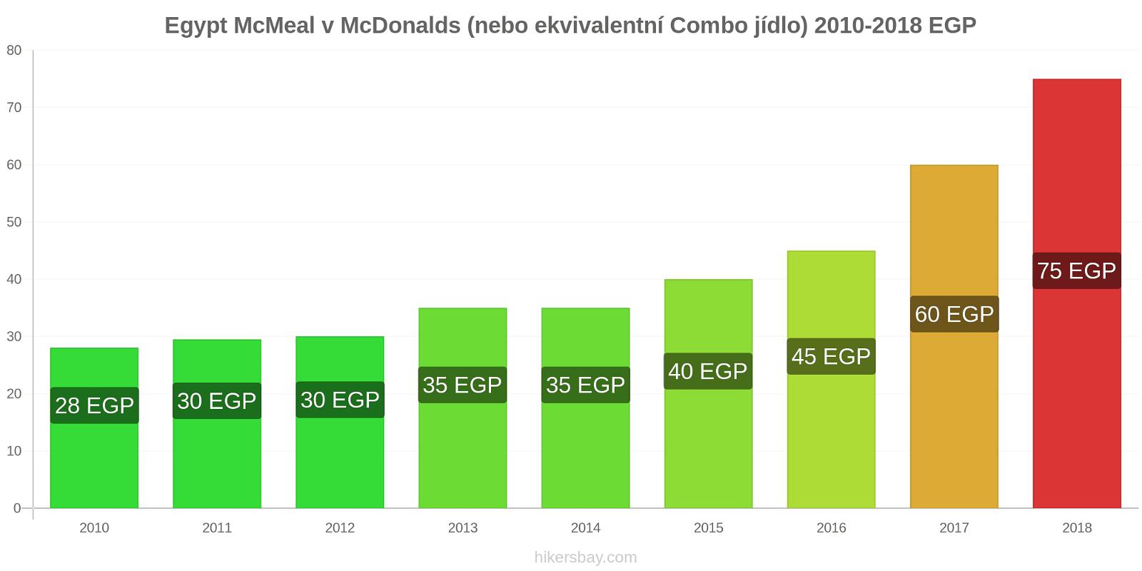 Egypt změny cen McMeal v McDonalds (nebo ekvivalentní Combo jídlo) hikersbay.com