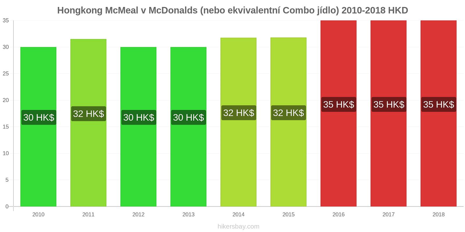 Hongkong změny cen McMeal v McDonalds (nebo ekvivalentní Combo jídlo) hikersbay.com