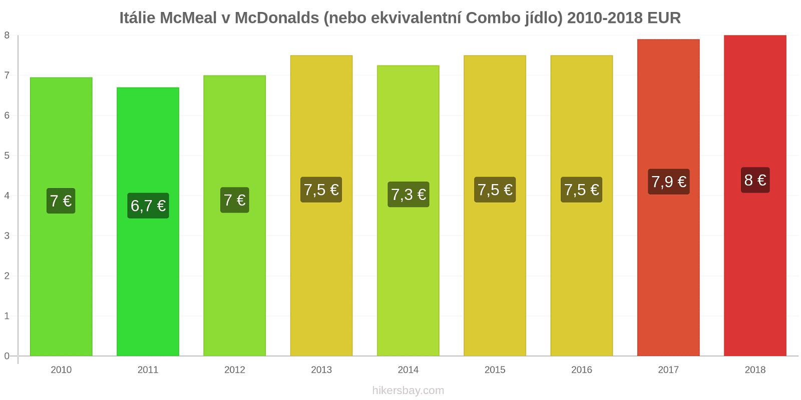 Itálie změny cen McMeal v McDonalds (nebo ekvivalentní Combo jídlo) hikersbay.com