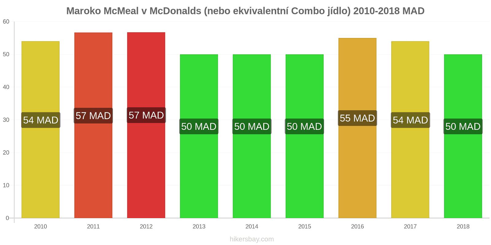 Maroko změny cen McMeal v McDonalds (nebo ekvivalentní Combo jídlo) hikersbay.com