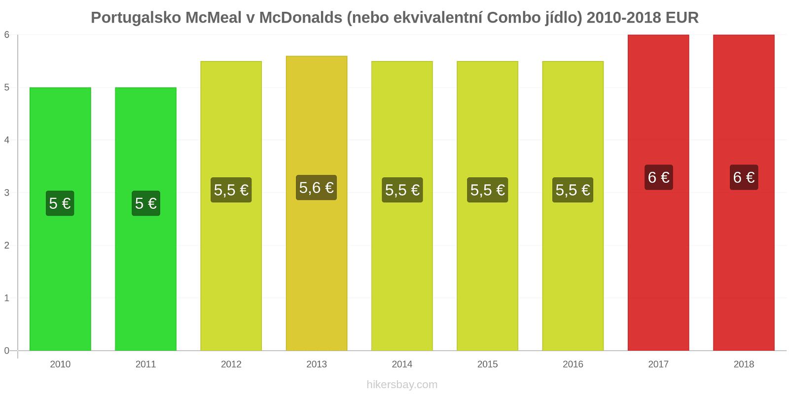 Portugalsko změny cen McMeal v McDonalds (nebo ekvivalentní Combo jídlo) hikersbay.com
