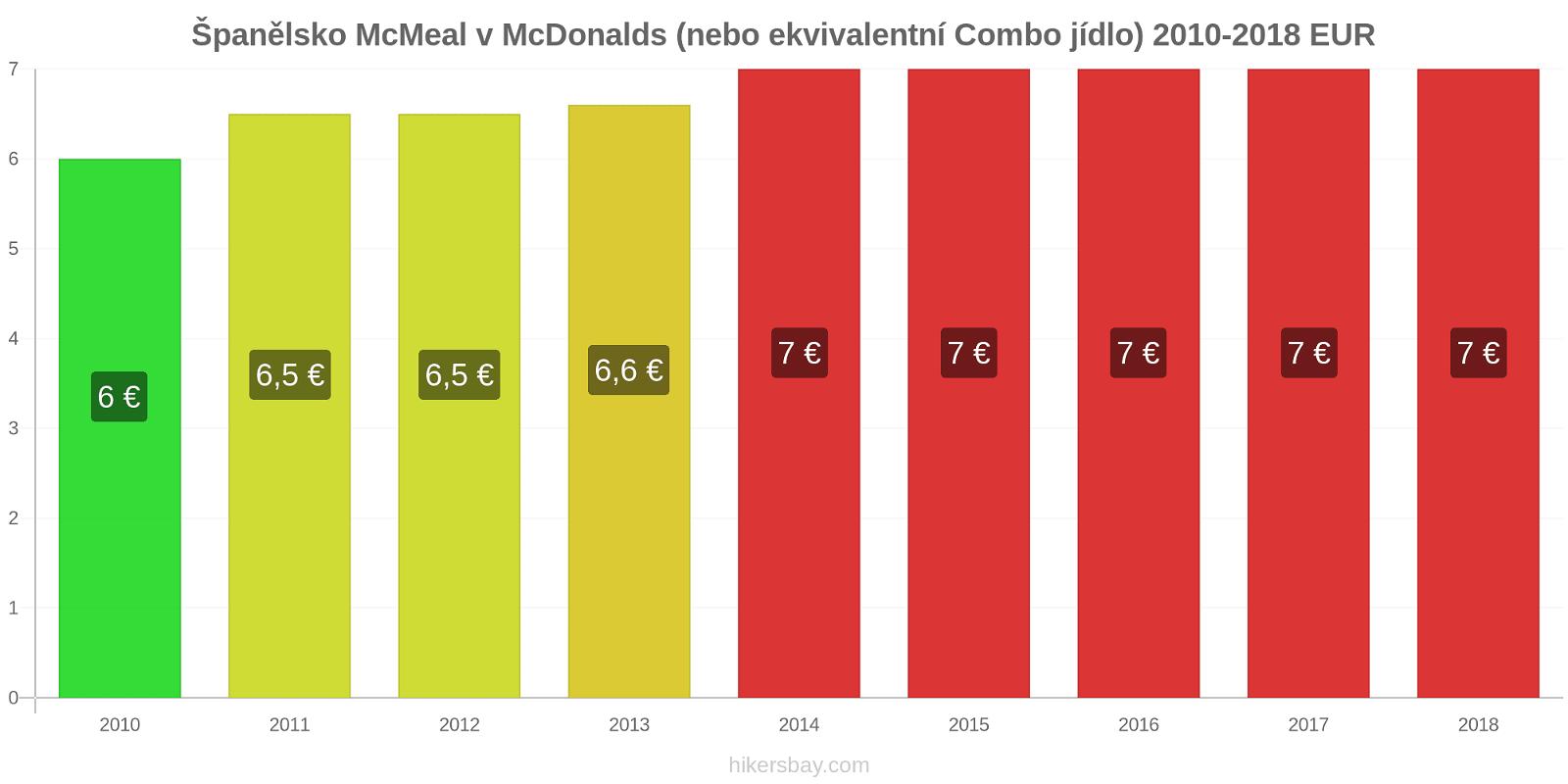 Španělsko změny cen McMeal v McDonalds (nebo ekvivalentní Combo jídlo) hikersbay.com