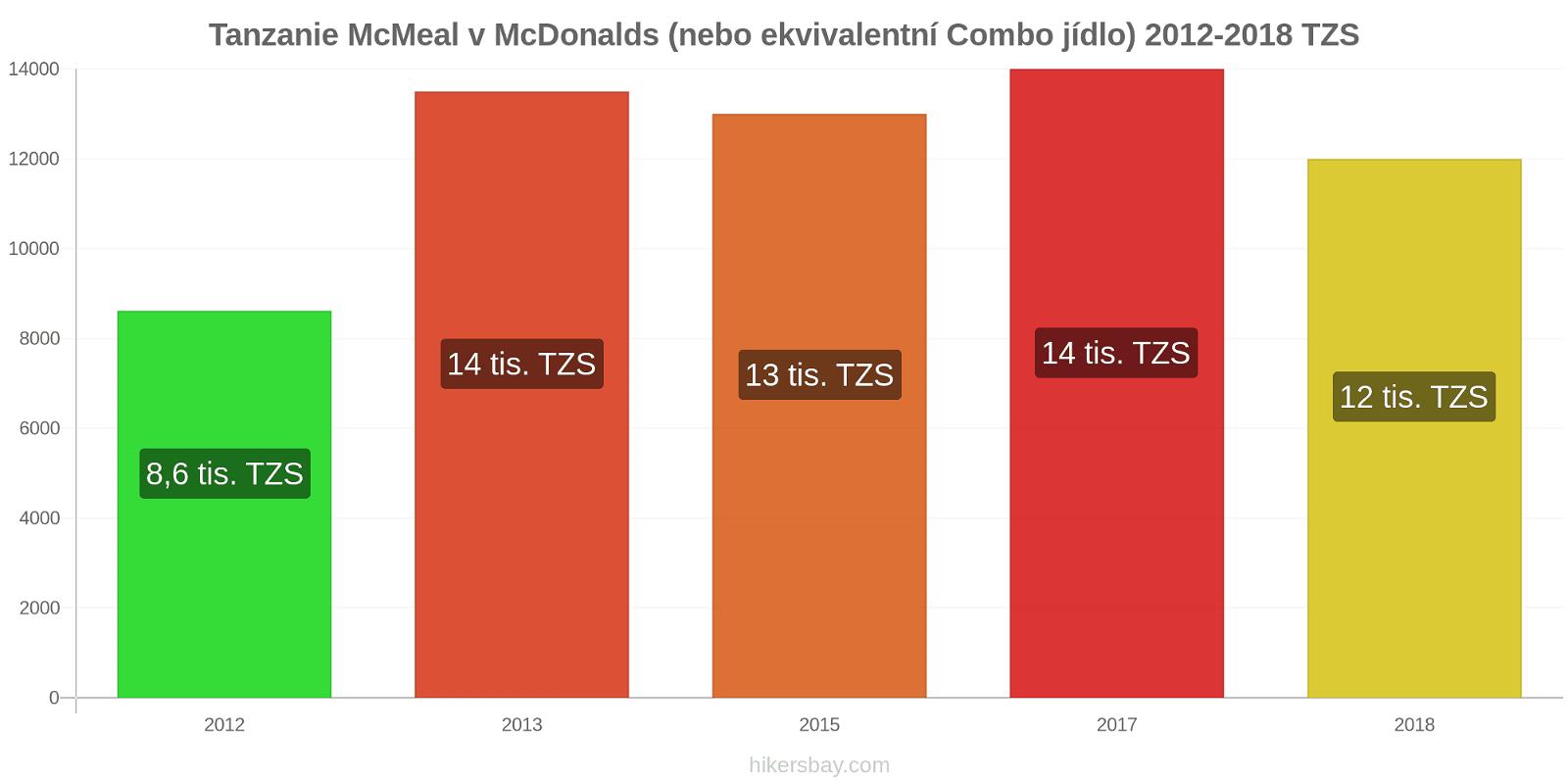 Tanzanie změny cen McMeal v McDonalds (nebo ekvivalentní Combo jídlo) hikersbay.com