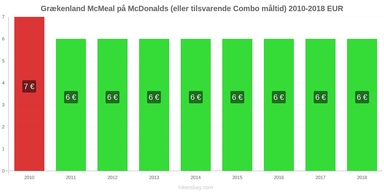 Grækenland prisændringer McMeal på McDonalds (eller tilsvarende Combo måltid) hikersbay.com