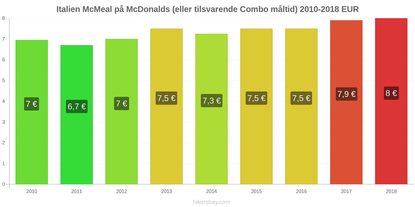 Italien prisændringer McMeal på McDonalds (eller tilsvarende Combo måltid) hikersbay.com