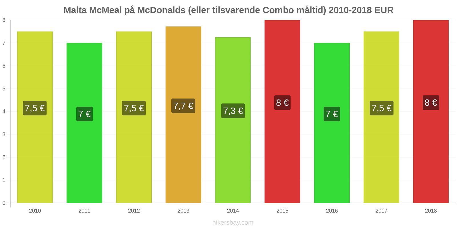 Malta prisændringer McMeal på McDonalds (eller tilsvarende Combo måltid) hikersbay.com
